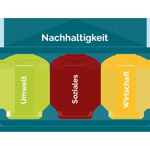 Drei-Säulen-Modell der Nachhaltigkeit