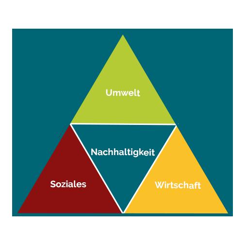 Dreieck - Modell der Nachhaltigkeit